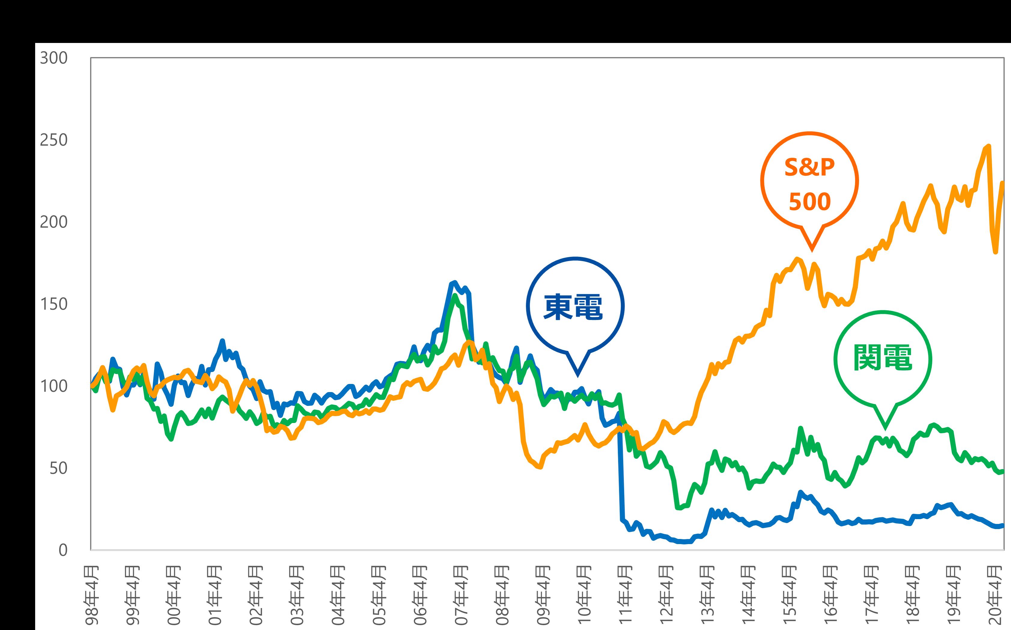 株価 中部 電力